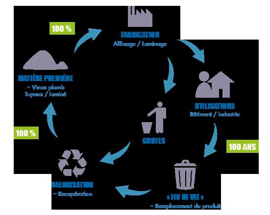 racyclage